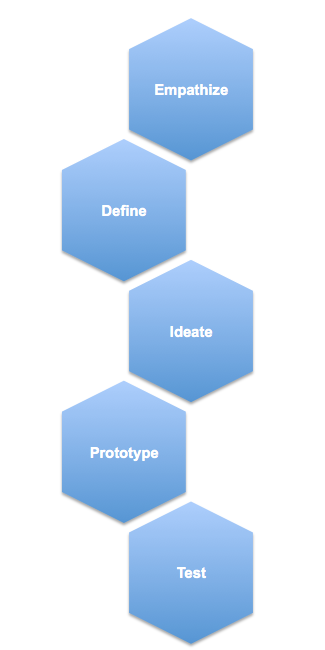 image of the steps in a design thinking process